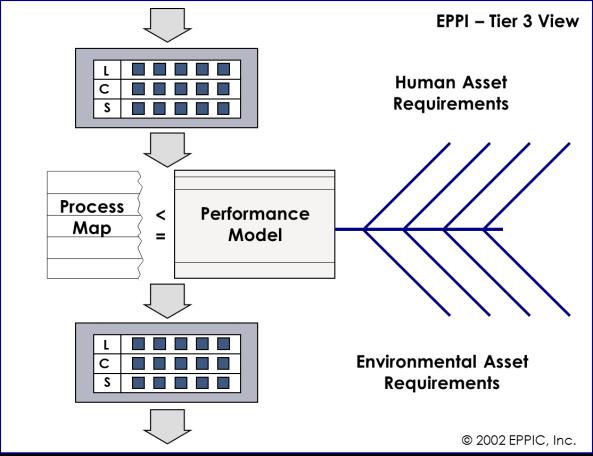 EPPI Tier 3 View