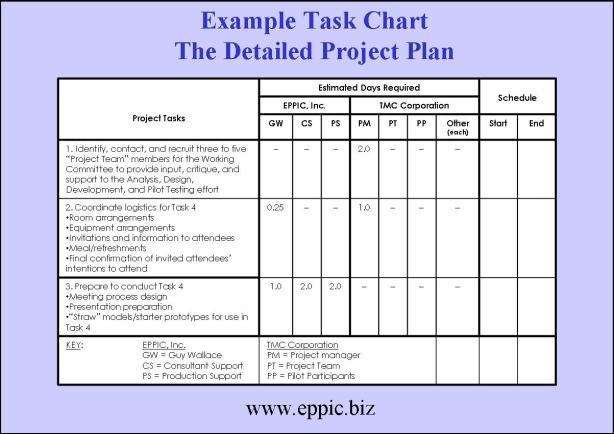 Doc920548 Project Schedule Sample Download A Sample Microsoft – Project Plan Example