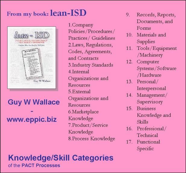 performance based personal and interpersonal knowledge and skills