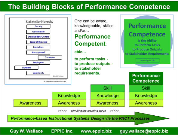 The Building Blocks of Perf Competence
