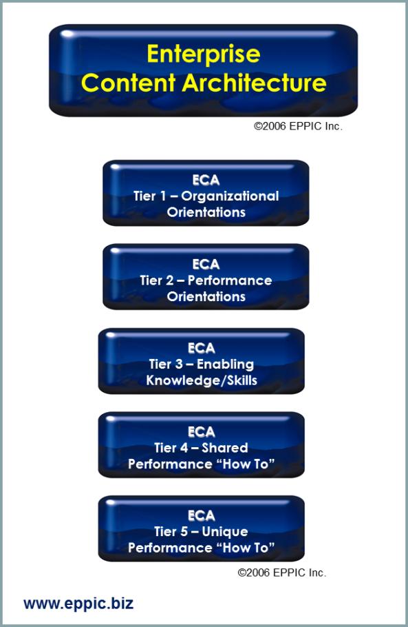 ECA Ent Content Arch