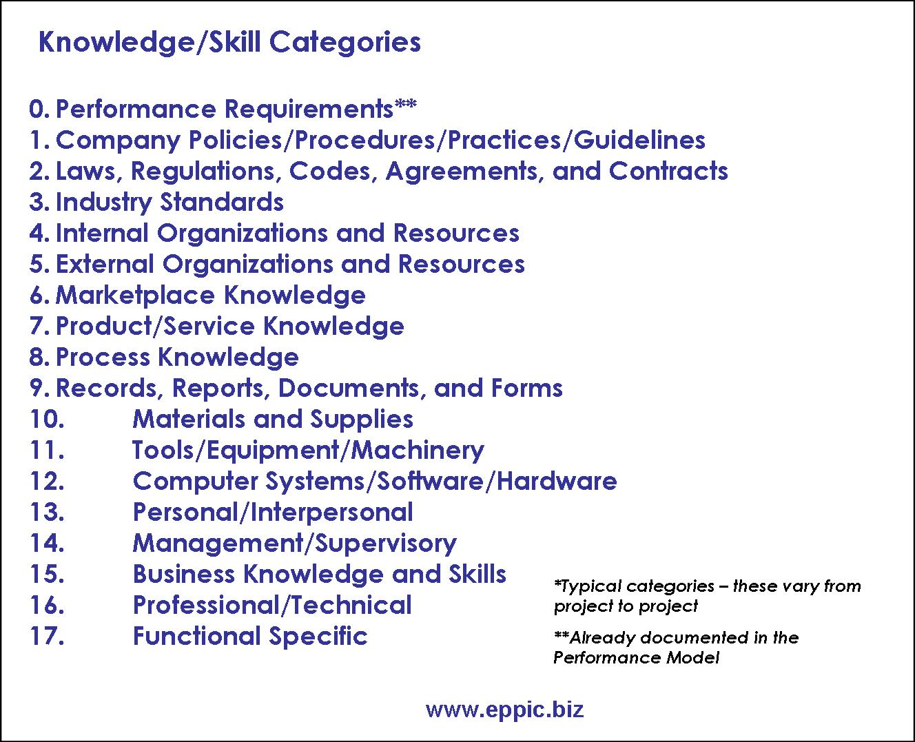 skills vs knowledge in education essay An effective use of ict for education and learning by drawing on worldwide knowledge, research,  the basic skills and concepts of ict as part of the core of.