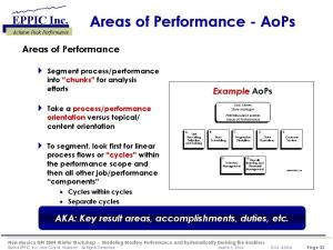 Establishing AoPS and Completing Performance Model Charts in