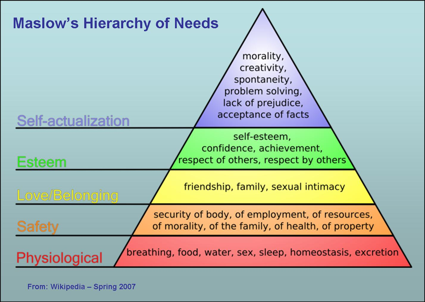 Maslow's Hierarchy Of Needs And The Development Of The Monster