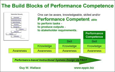 Reuse Strategies Tactics Via The Pact Processes Eppic Pursuing Performance
