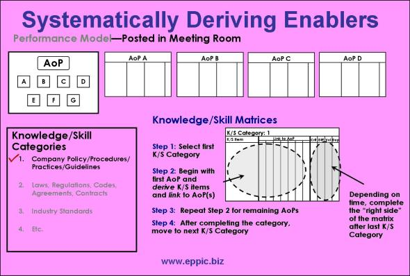 Systematically Deriving the Enabling Knowledge/Skills From the
