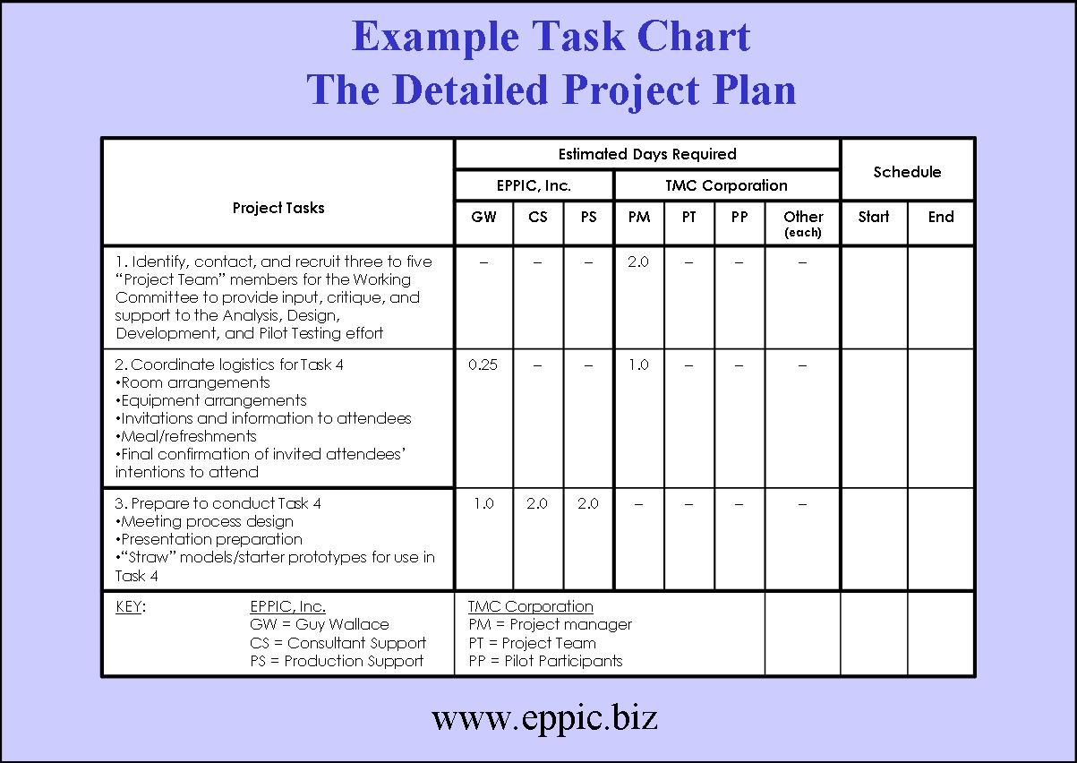 The Detailed Project Plan Eppic Pursuing Performance