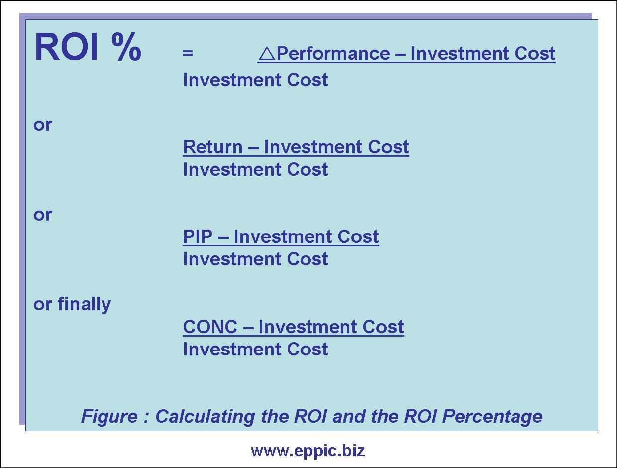 Cost Of Nonconformance And Conformance For Roi
