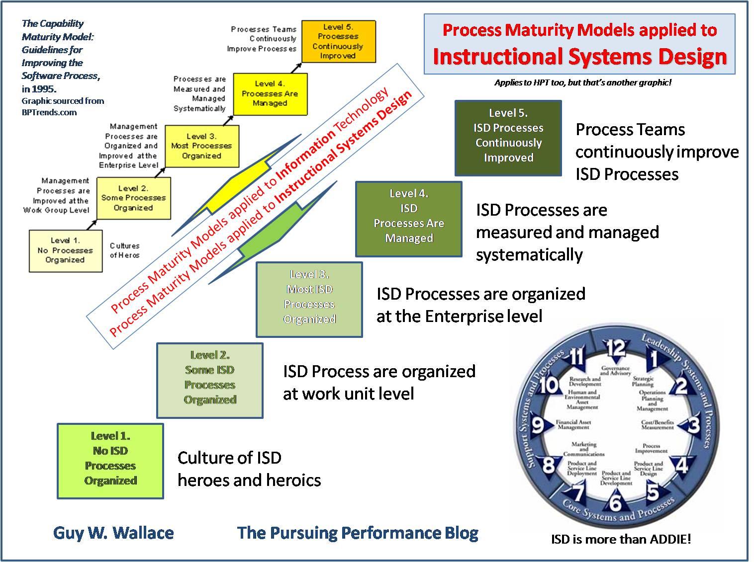 Diagram Collection Process Improvement Model - Download More Maps ...