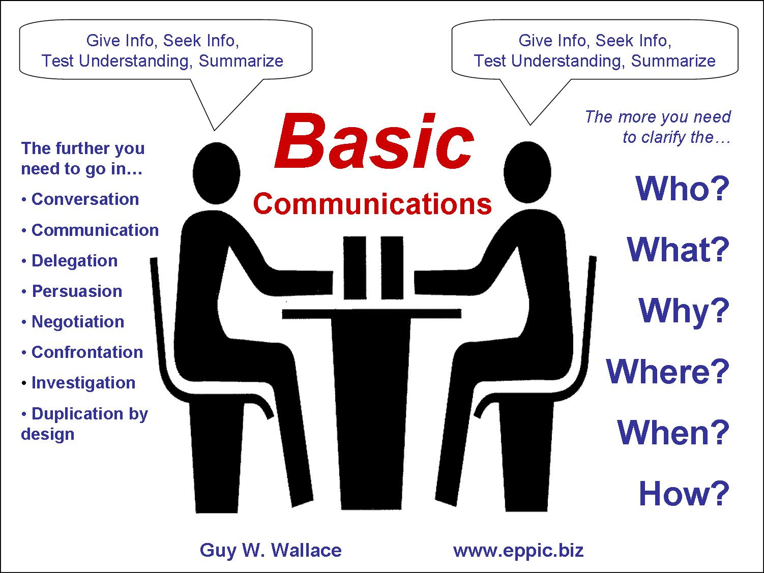 what is effective communication dictionary