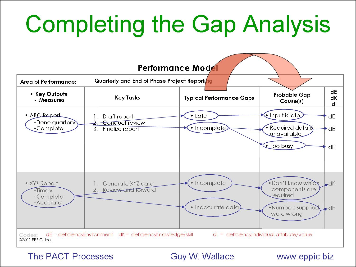 Capturing Performance Data from Performance Analysis – on ...