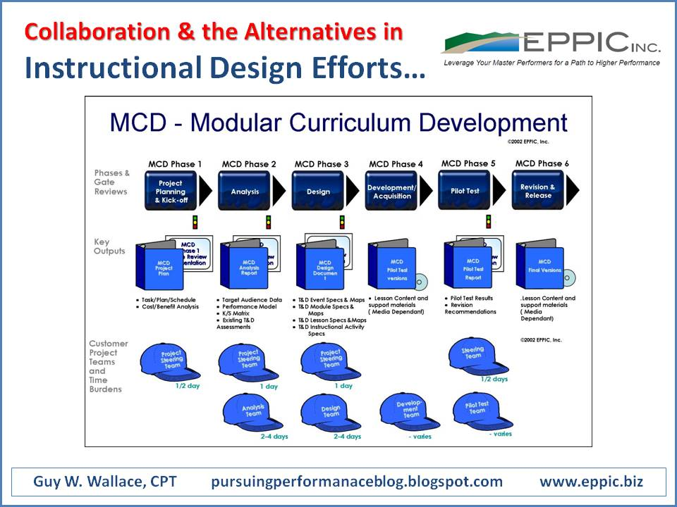 Collaborative Teaching Methods Pdf : How collaborative are your instructional design methods