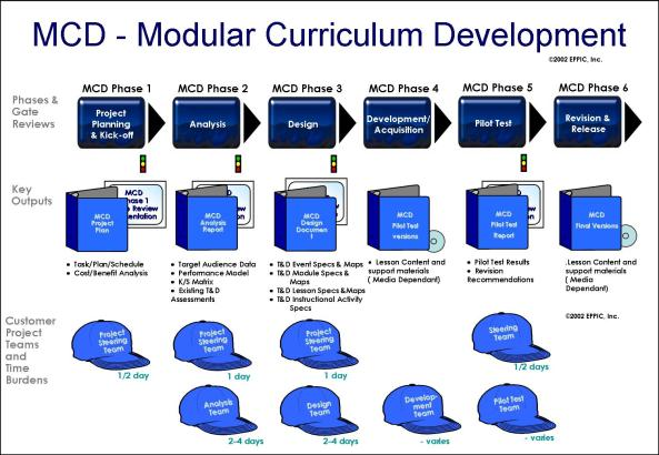 Mcd Modular Curriculum Development Eppic Pursuing Performance