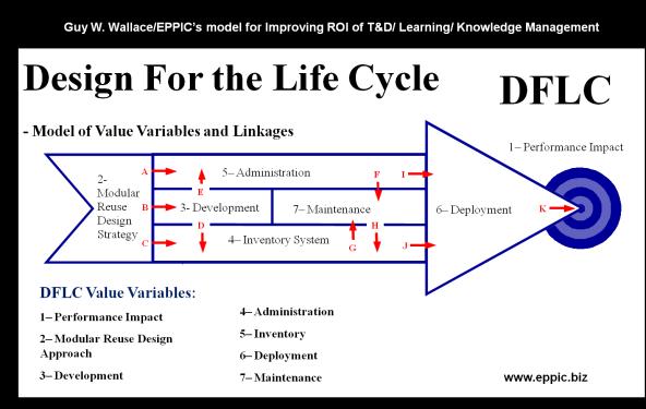 DFLC ISD