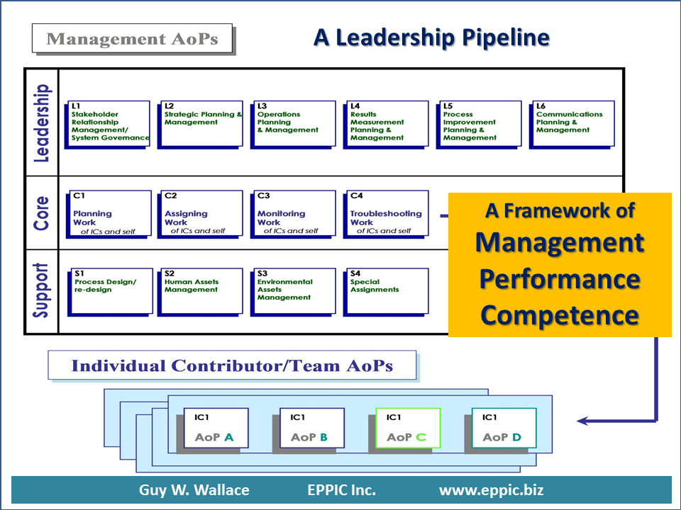 management development  u2013 of enabling competencies  u2013 or