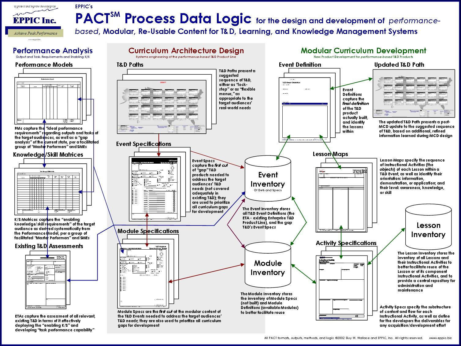 PACT Data Logic Diagram | EPPIC - Pursuing Performance