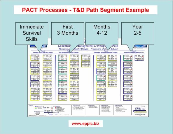 TD Path Example of segments