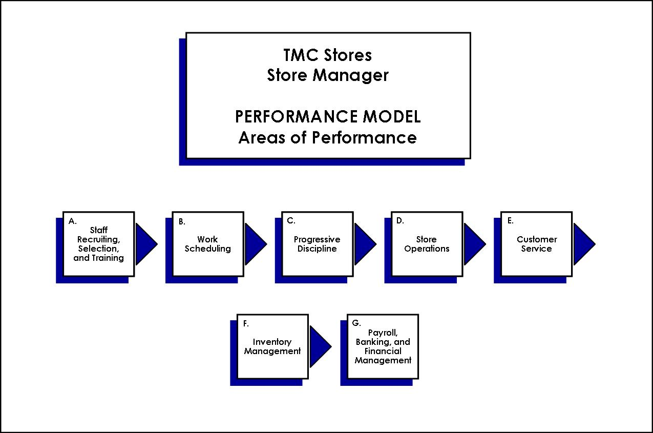 Ford Motor Effective Organization