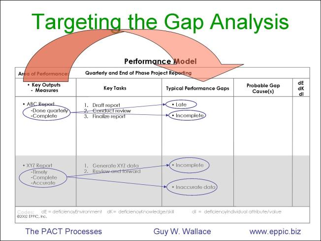 Capturing ideal performance and gap analysis on one page the that ccuart Image collections