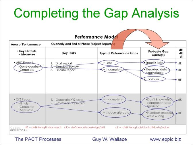 personal gap analysis template - capturing ideal performance and gap analysis on one page