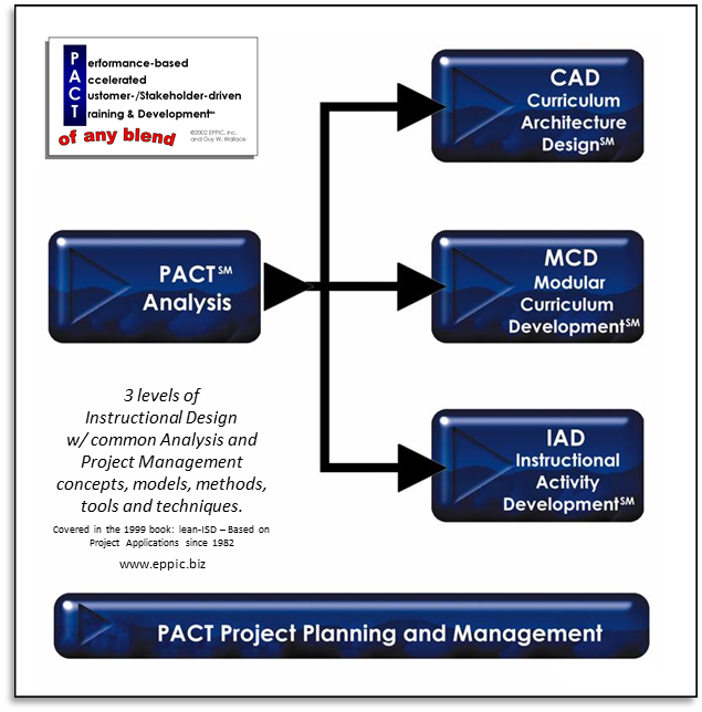 the pact analysis How can the answer be improved.