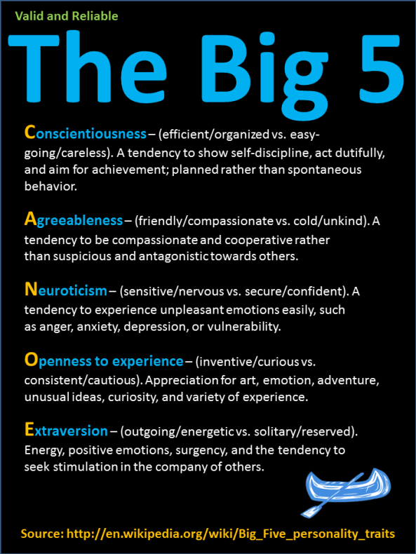 5 traits of human personality Although the simplicity of the big five personality traits model is one of its most appealing features, some researchers have argued that measuring complex factors such as job performance requires a more detailed model of human personality.