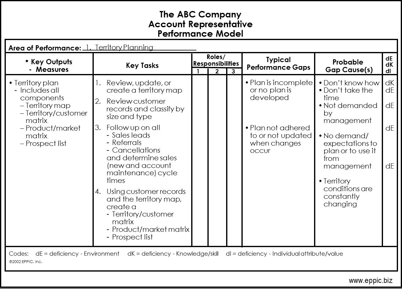 Performance Improvement Plan Format employment coach sample resume