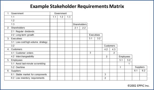 how to make a design structure matrix
