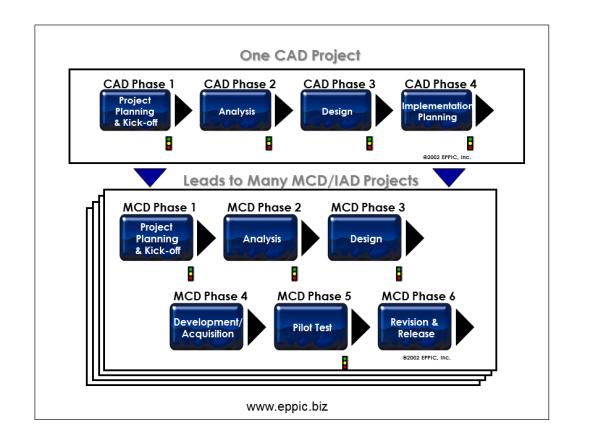 CAD to MCDs-IADs