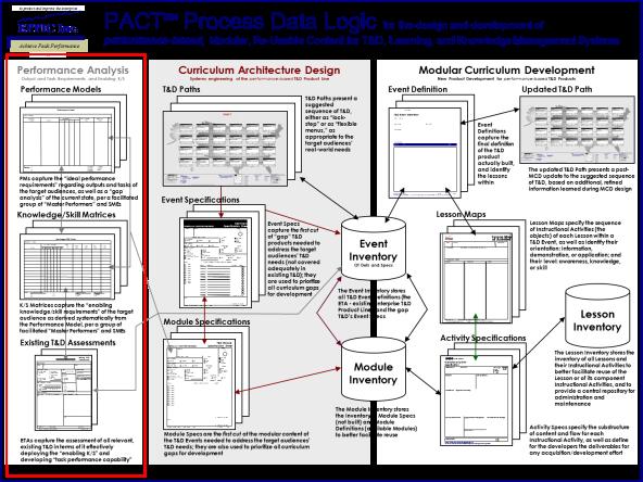 PACT Data Logic