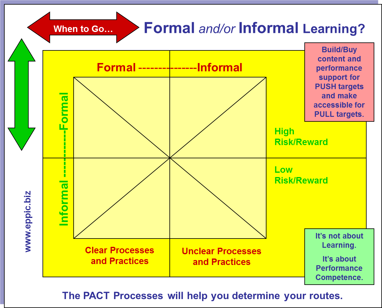 formal learning