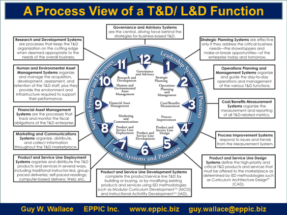 Managing a T&D/ L&D Function as a Process | EPPIC - Pursuing