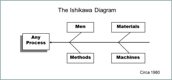 Ishikawa Diagram