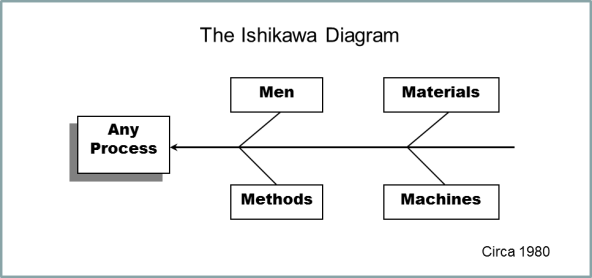Kaoru ishikawa and the ishikawa diagram eppic pursuing performance ishikawa diagram ccuart Images