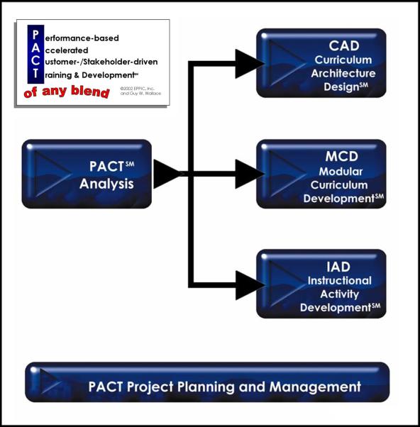 PACT Logo w 5 Methodologies 2