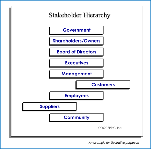 Stakeholder Hierachy Example 2