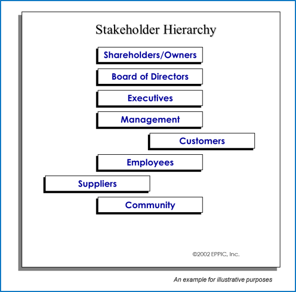 Stakeholder Hierachy Example 3