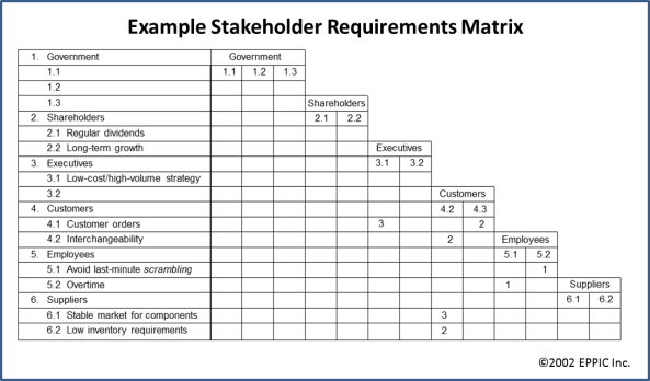 Stakeholder Requirements Matrix Example 2002