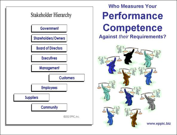 Stakeholders Balance Scales