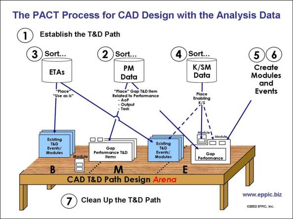 CAD Design Team Meeting Design Steps