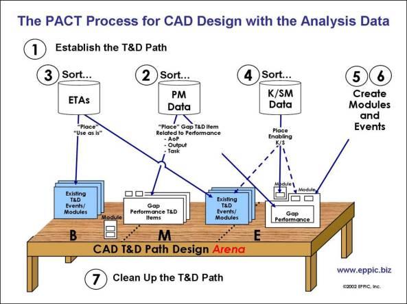 CAD Design Team Meeting Design Steps