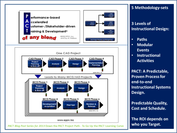 Lean Applied To Isd Instructional Systems Design Eppic Pursuing Performance