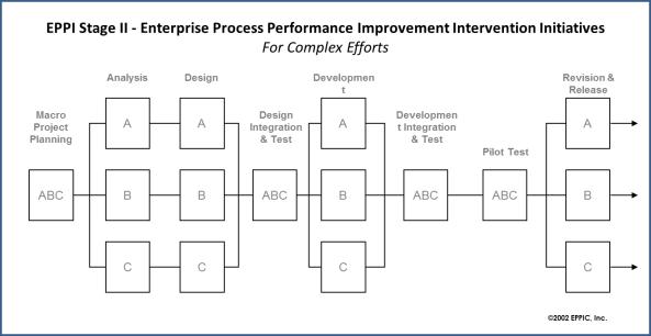 EPPI II Complex Efforts