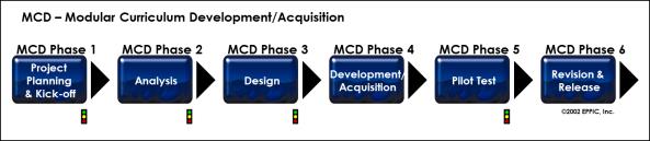 MCD 6 Phases