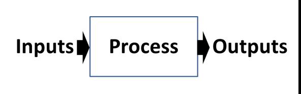 Imputs-Process-Outputs