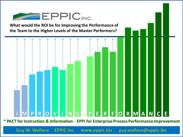 The ROI for Improvement to the Levels of the Master Performers