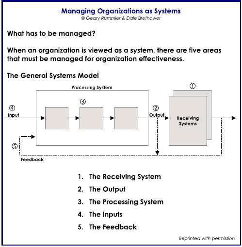 general-systems-model-from-caddi-winter-2000-newsletter