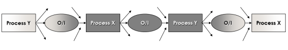 Outputs As Inputs graphic