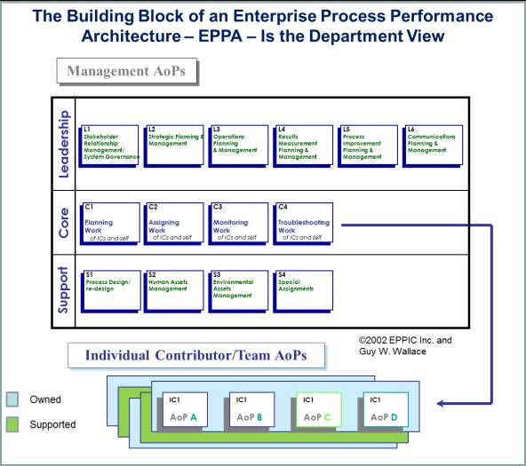 EPPA - Building Block View - Department