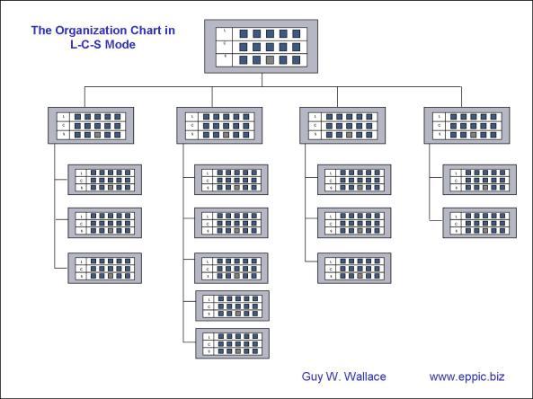 Org Chart in L-C-S Mode